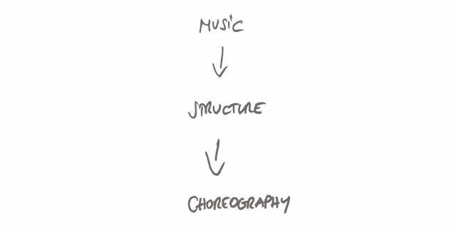 Music > Structure > Choreography